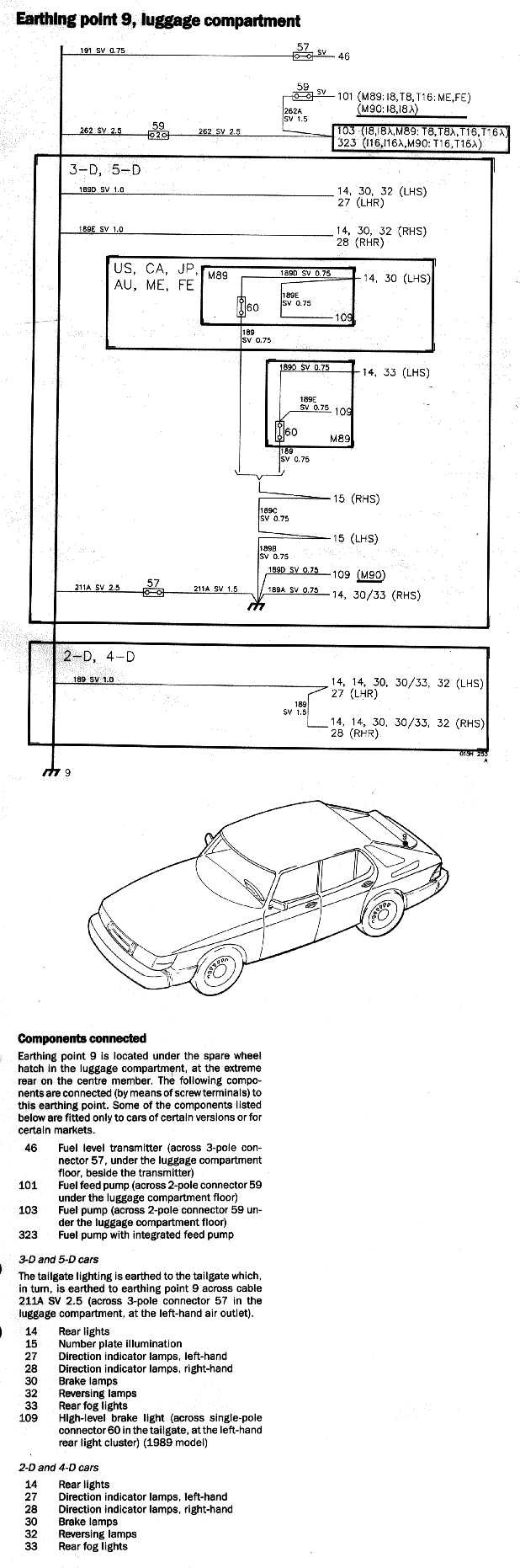 Electrical 900 89 90 Saab 93 Rear Light Wiring Diagram 34 Earthing Point Amplifier And 300 Brake Unit 1989 Model 36 117 Between The Ignition Switch